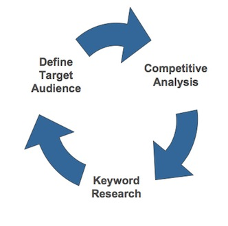 Strategie per la Keyword Optimization
